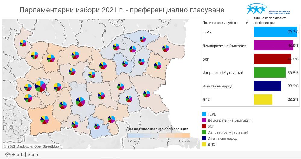 Парламентарни избори 2021 г. - преференциално гласуване